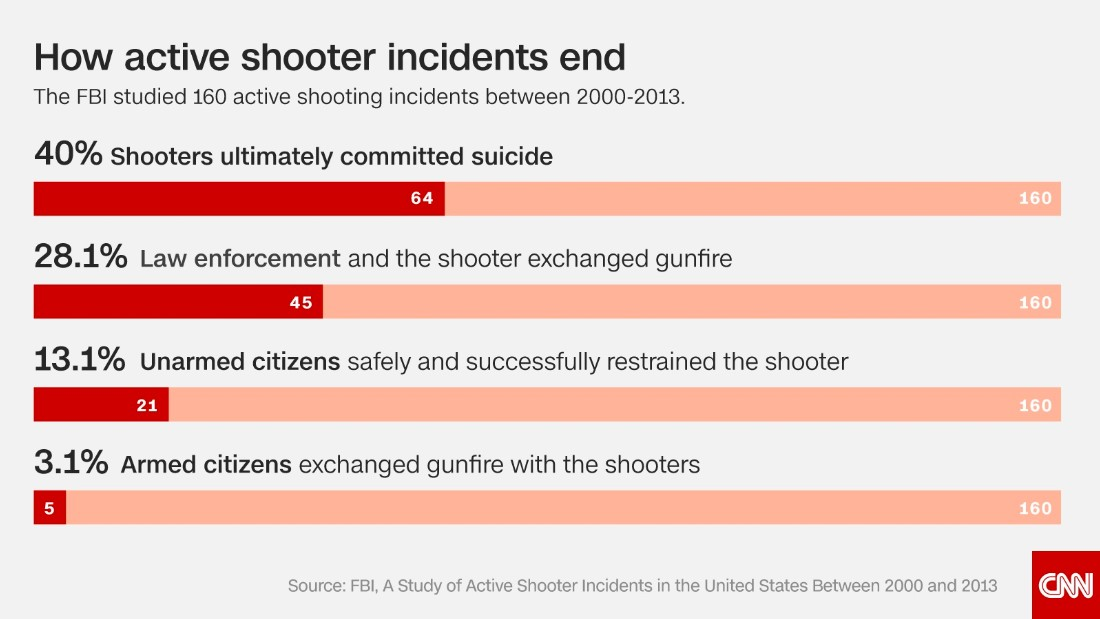 Most Shooters Take Their Own Lives Or Are Killed