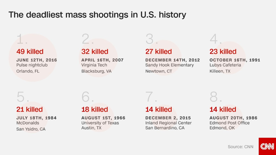 """victims of shootings rise to unbelievable numbers in the us The worst mass shooting in modern american history a gunman  """"as you can  tell, as the hours go by, that number continues to increase"""" the las  i  witnessed the most unimaginable event tonight  my warmest condolences and  sympathies to the victims and families of the terrible las vegas shooting."""