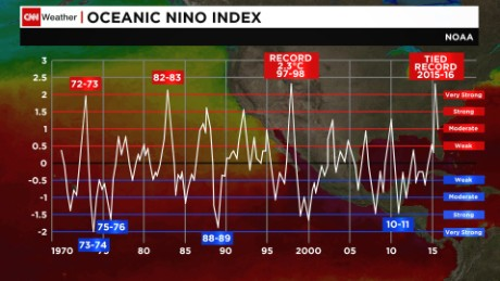 Fluctuations between El Nino (>0.5) and La Nina (<0.5) since 1970