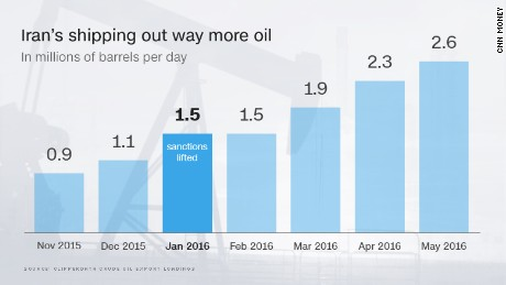 In May of this year, Iran was producing 3.64 million barrels of oil per day -- and exporting 2.6 million of them.