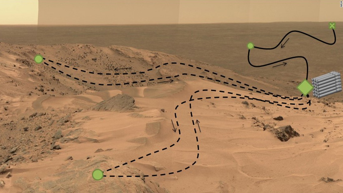 "The rover will use a drill with five bits to collect samples of rock and soil and use a method called ""adaptive caching"" to store them in piles on the surface for a future mission to potentially collect. The green dots represent regions of interest, the green diamond is a cache location, the green ""X"" is the landing site, and the black line depicts its route."