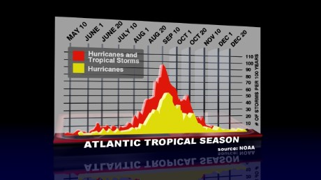 Graph of hurricane season activity, showing the peak around September 10.