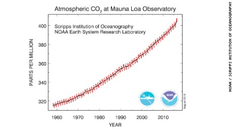 The carbon dioxide data (red curve) measured on Mauna Loa is the longest record of direct measurements of CO2 in the atmosphere.