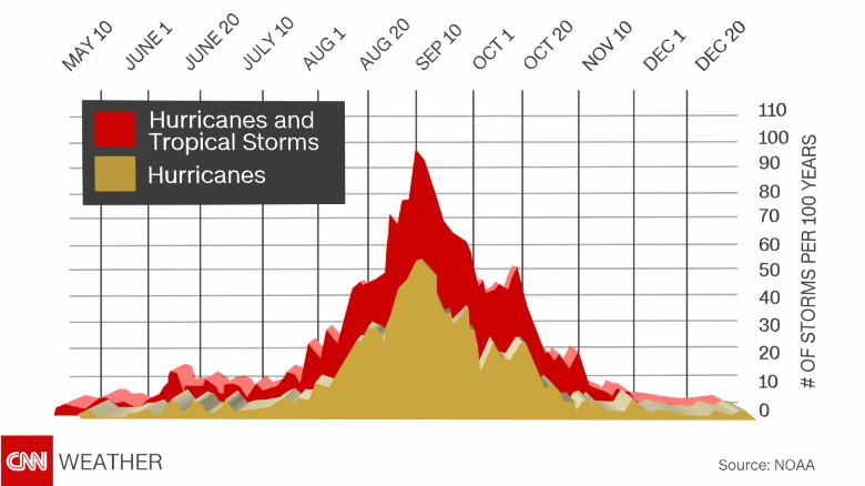 Peak of hurricane season in the Atlantic