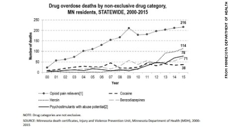 Opioid overdose deaths are rising Minnesota.