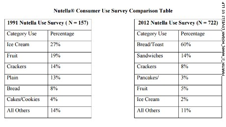 "The Nutella petition includes this ""customer use table."""