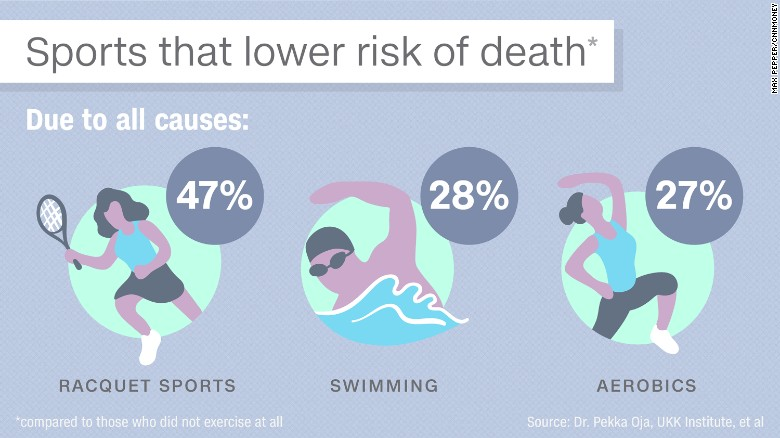Image result for sports lower the risk of death