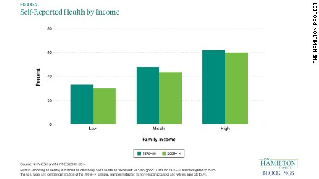 03 stress income inequality 02_self_reported_health_by_income