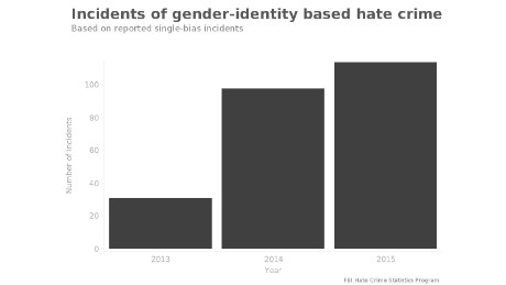 The number of reported hate crimes based on gender-identity since the FBI started collecting related data.