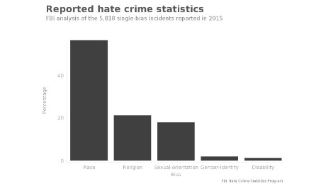 Hate crimes reported in 2015