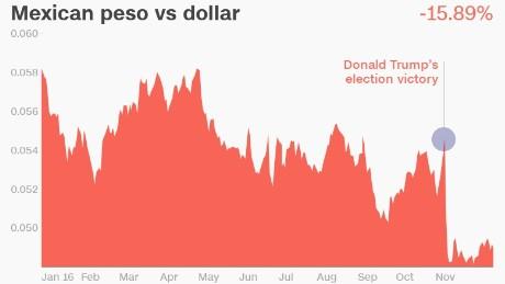 Forex peso vs dollar