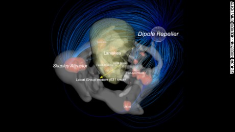 The flow in the universe. Our Milky Way is within the Laniakea Supercluster at the center. This shows the pulling motion of the Shapley Attractor and the pushing motion of the Dipole Repeller.