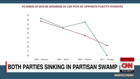 America sinking in partisan swamp_00023207.jpg