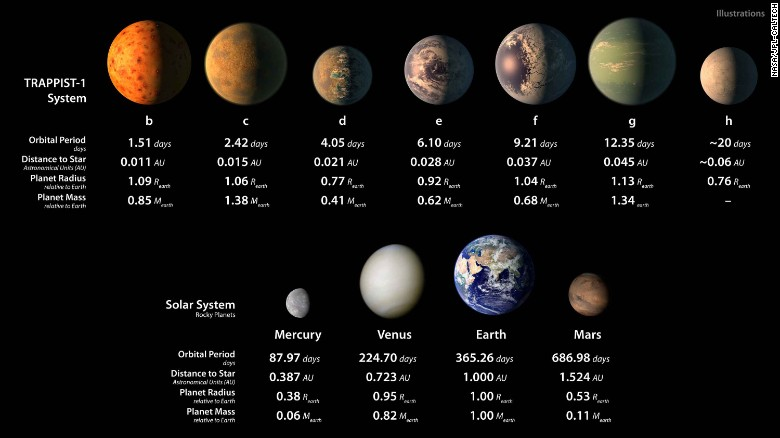 The seven planets of TRAPPIST-1 compared with Mercury, Venus, Earth and Mars.