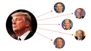 Trump vowed to fight this group of conservative Republicans, but they outperformed him in the election