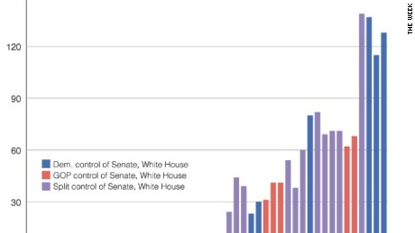 http://theweek.com/speedreads/454162/rise-filibuster-maddening-chart