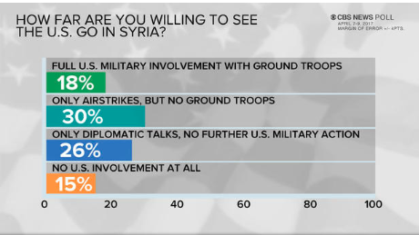A divided public when it comes to next steps in Syria