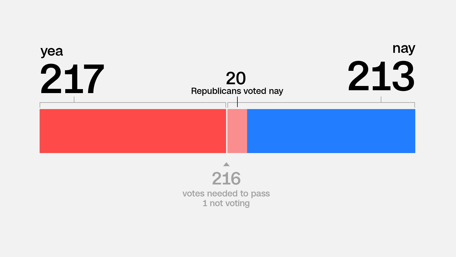 AHCA vote tally 0504 graphic