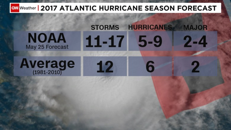NOAA is forecasting an above-average hurricane season in 2017.