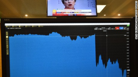 A graph on a trader's screen shows the fall of pound sterling that occurred when the first general election exit poll was released on June 8, 2017, as Britain's Prime Minister Theresa May is seen speaing on a television beyond, on the trading floor of ETX Capital in London on June 9, 2017, the day after Britain held a general election, in which the ruling Conservatives lost their parliamentary majority. With Brexit talks due to begin in just over a week, Britain's shock election results may soften the government's strategy -- if there is even a government formed to negotiate in Brussels by then. The pound fell sharply amid fears the Conservative leader will be unable to form a government and could even be forced out of office after a troubled campaign overshadowed by two terror attacks. / AFP PHOTO / Glyn KIRK        (Photo credit should read GLYN KIRK/AFP/Getty Images)