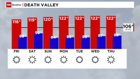 High temperatures expected through Thursday