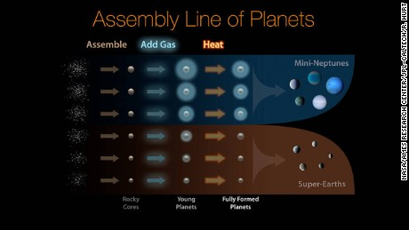 This diagram illustrates how planets are assembled and sorted into two distinct size classes.