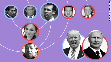 CNN illustration  - Trumps Russian web of ties