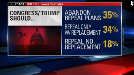 CNN poll repeal replace