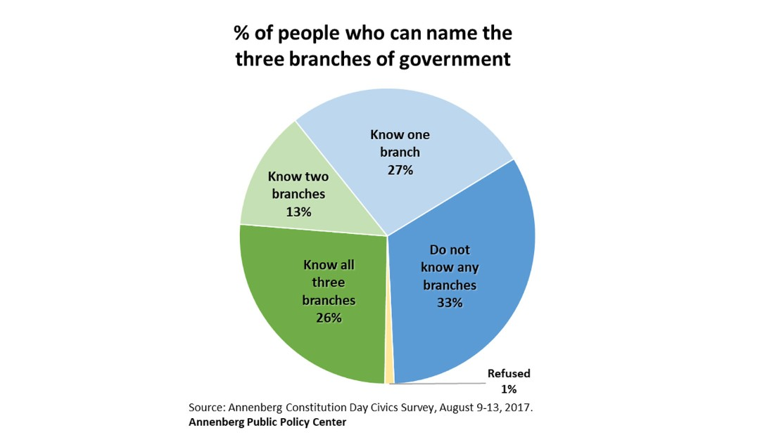 Americans know literally nothing about the Constitution