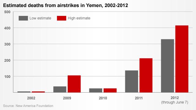120611015028-yemen-airstrikes-chart-story-top.jpg