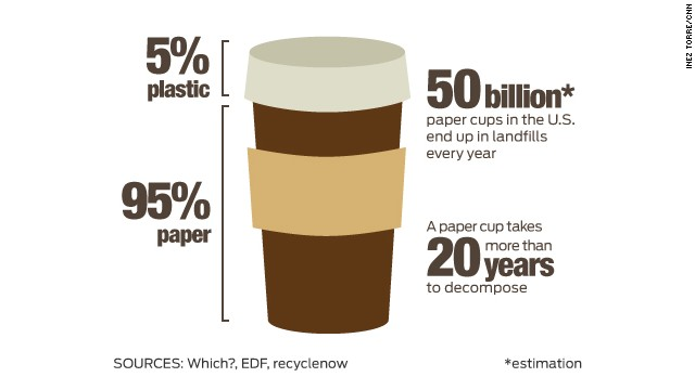 This Paper Cup Can Be Recycled Unlike The 50 Billion
