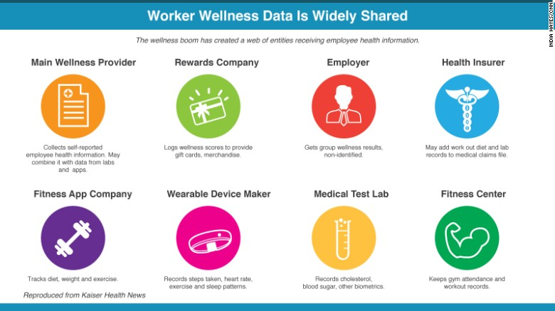 Wearable Technology And Health Insurance
