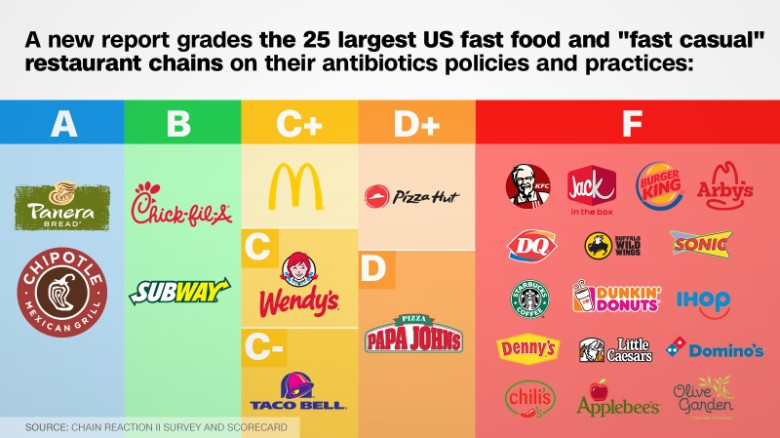 Biggest Fast Food Chain In The Us