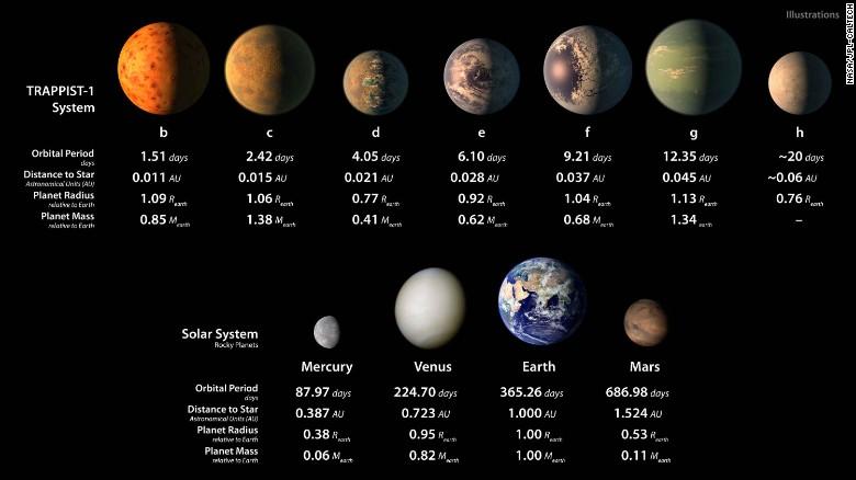 http://i2.cdn.cnn.com/cnnnext/dam/assets/170222100643-03-trappist-1-planetary-system-exlarge-169.jpg