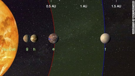 Tau Ceti and its planets.